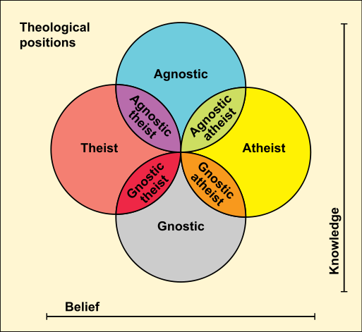 Theological_positions