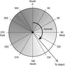 southern hemisphere angles