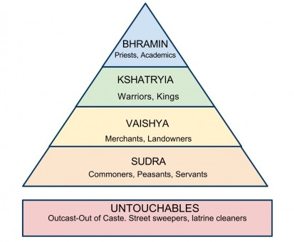featured caste system
