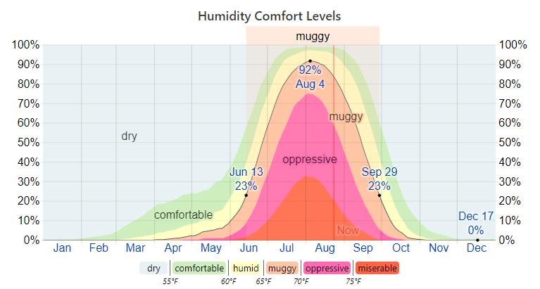 humid level